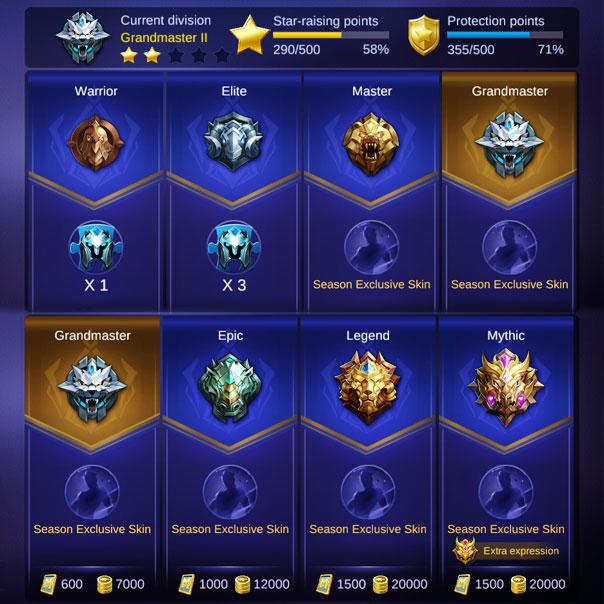 Mobile Legends Ranking System